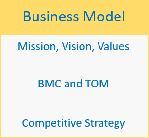 CMS360 Business Model