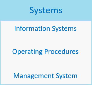 CMS360 Systems